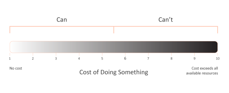 cost-of-doing-something